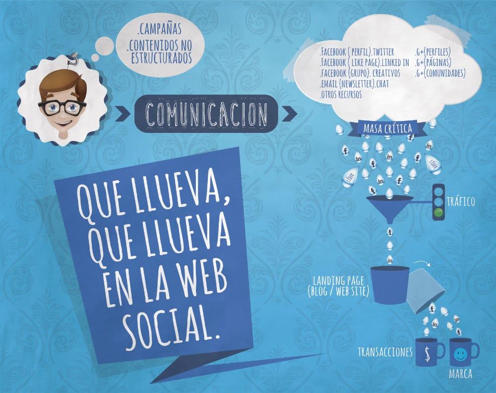 Campañas social media