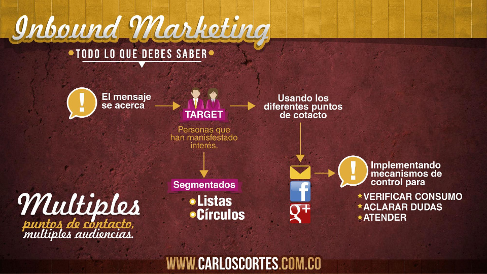inbound-marketing-carlos-cortes-multiples-puntos-de-contacto
