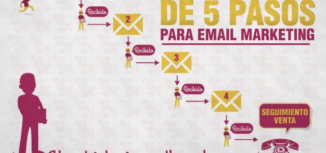 5 pasos para el seguimiento vía email