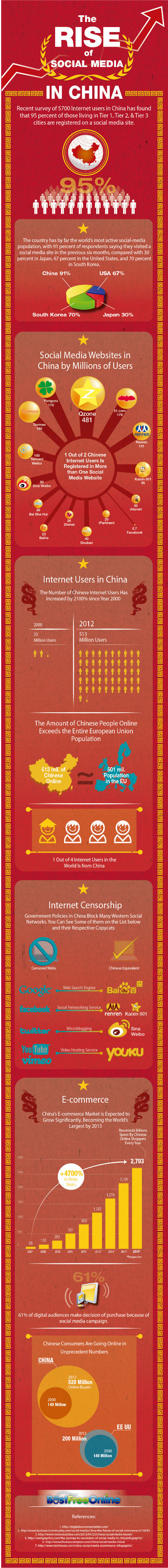 best-free-online-rise-of-social-media-in-china-carlos-cortes