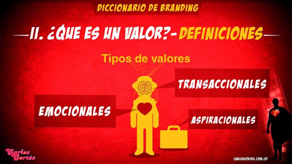 Los tipos de valores de marca según el modelo metodológico de Carlos Cortés son tres.
