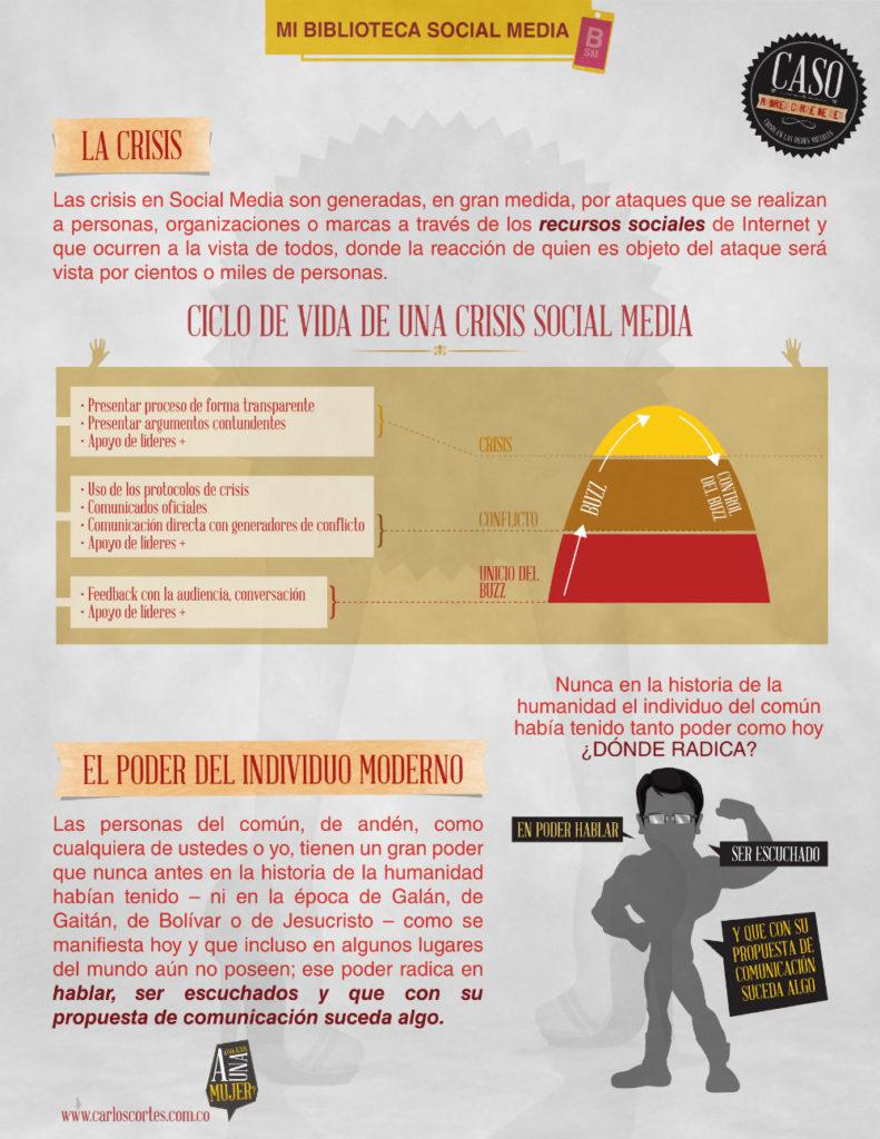 Ciclo de vida de una crisis de reputación de marca en redes sociales