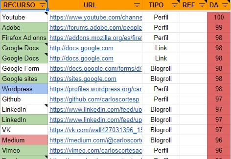 Backlinks gratis en sitios de alta autoridad de dominio